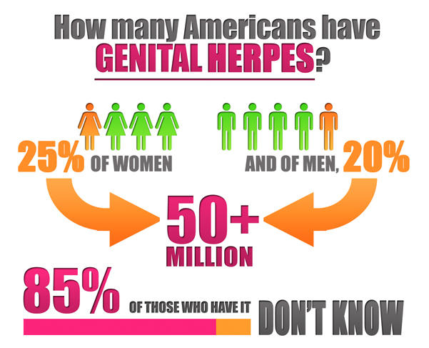 How Common Is Genital Herpes?