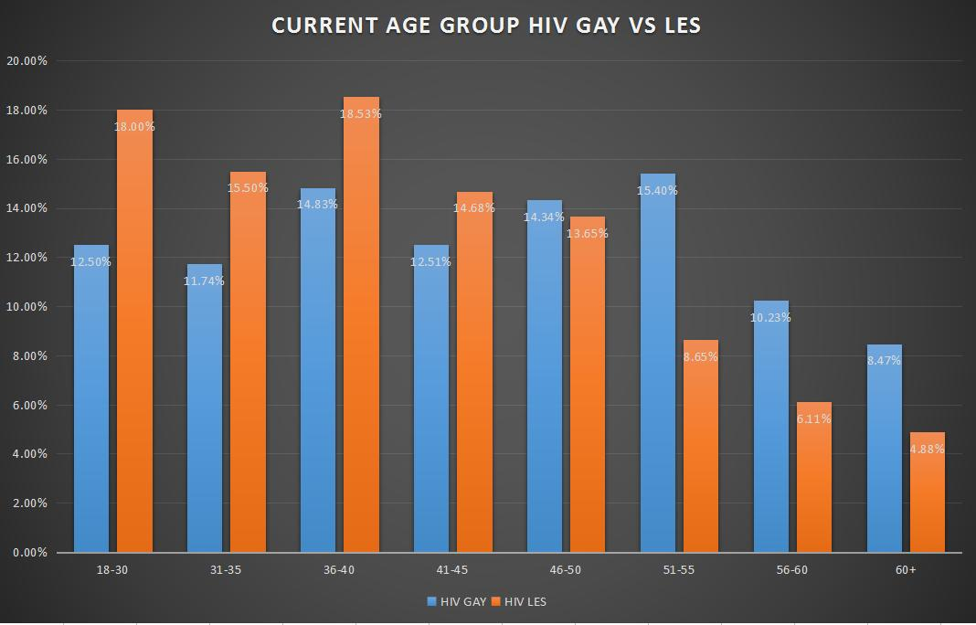 The average age of bothHIV gaymen and lesbian women dater groups become younger